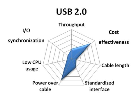 30 pin to usb connector wiring diagram wiring and parts