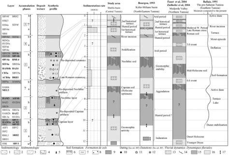 Holocene Calendar Mesolithic