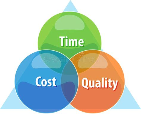 Mba Scu Part Time Cost Review by Time Cost Quality Tradeoff Business Diagram Illustration