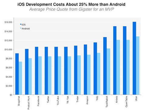 how much does it cost to clone a how much does it cost to clone your favorite app