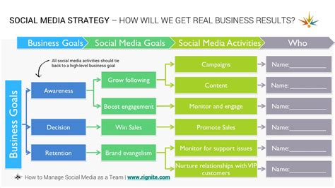 social media communication plan template how to manage a social media team