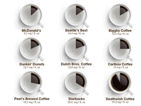 Cafferin All In One how much caffeine is in different coffee business insider