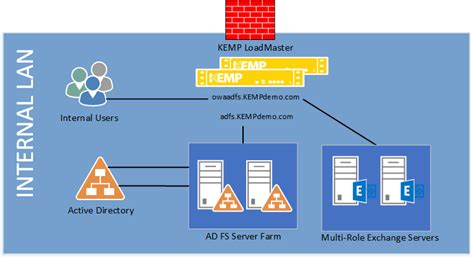 step up authentication scenarios with ad fs 20 part ii ad fs v2 kemp technologies