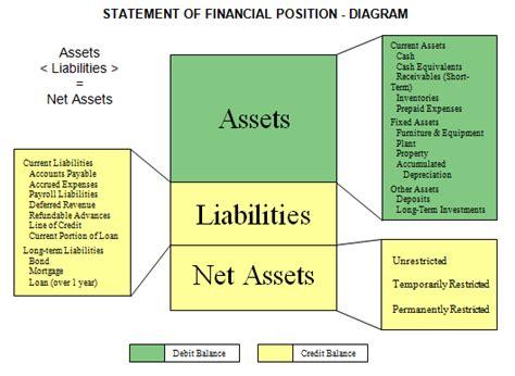 Credit Union Net Worth Formula Accounting 101 Nonprofit Accounting Basics