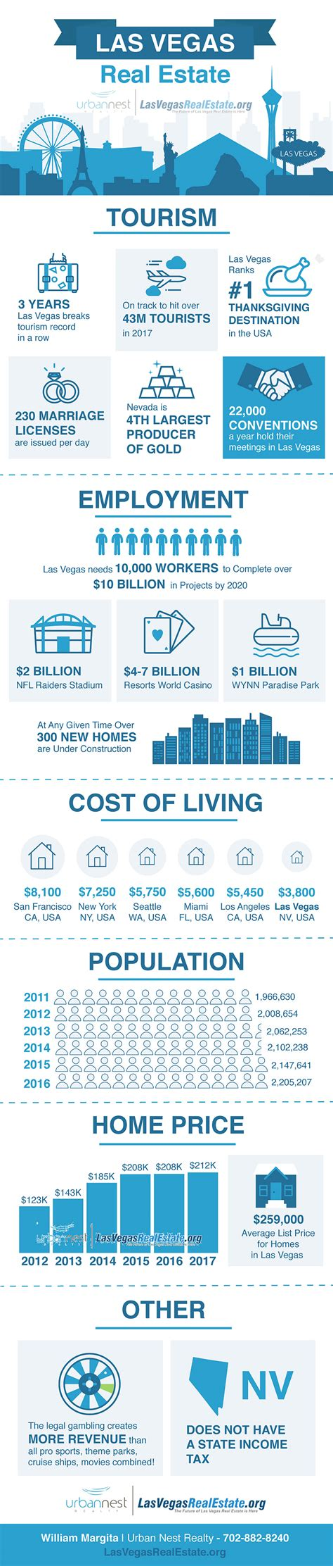 las vegas real estate market the las vegas real estate market infographic