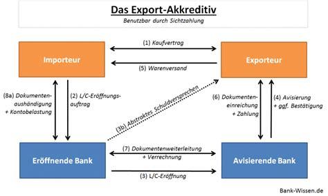Letter Of Credit Zahlung Dokumentengesch 228 Ft Im Au 223 Enhandel Bank Wissen De