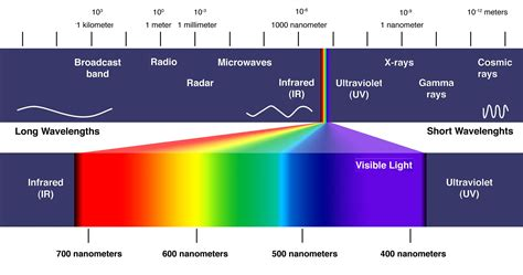 electromagnetic spectrum colors light spectrum images search