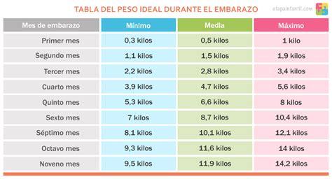 tablas de embarazo tabla del peso ideal durante el embarazo etapa infantil