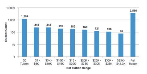 Financial Aid Duke Mba by What Price College Duke Magazine
