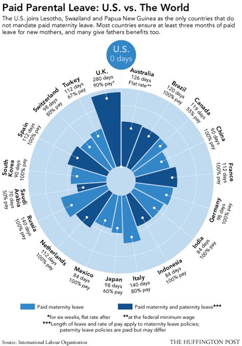 paid parental leave u s vs the world infographic