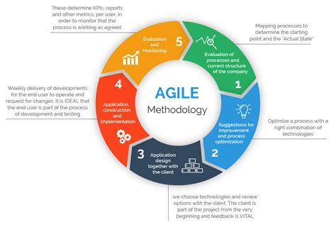 agile methodology templates diagram agile process flow diagram