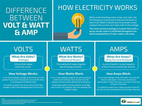 difference between volt watt amp 110220volts