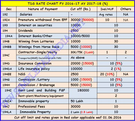 income tax all section pdf tds rates chart fy 2016 17 ay 17 18 tds deposit due dates
