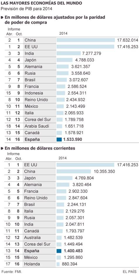 prodotto interno lordo in inglese pil mondiale 2014 la classifica fmi wall italia