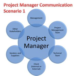 design communication definition how can we define project manager effort in term of