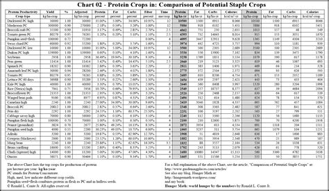 protein chart protein foods chart protein chart food protein chart