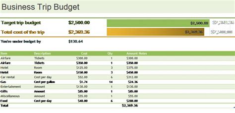 ms excel business trip budget template formal word templates