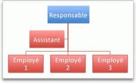 Smartart Office Templates cr 233 er un organigramme support office