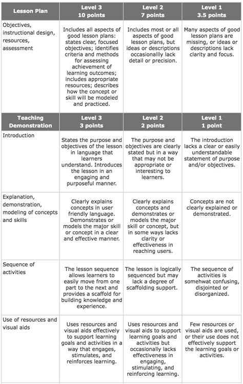 design concept rubric teacher using rubric demonstration pictures to pin on