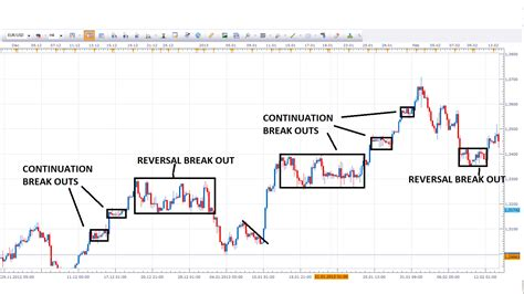 chart pattern forex trading naked forex trading winners edge trading