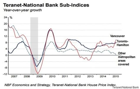 south bank price here s where house prices are rising and falling across canada