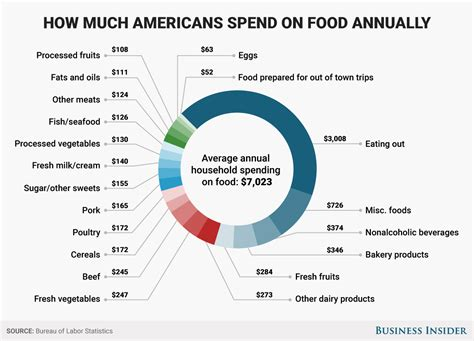how much do the people on 90 day fiancee get paid americans spend most of food budget on meals that require