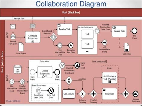 bpmn diagram comm 226 diagram bpmn visio image collections how to guide and refrence