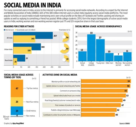 Mba In Digital Media Management In India by Social Media In India Livemint