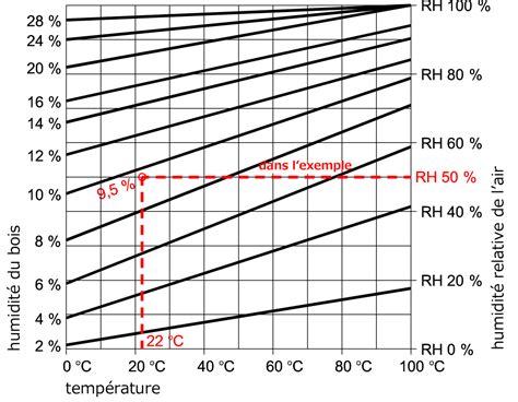 Taux D Humidité Dans L Air 4680 by Les Propri 233 T 233 S Hygroscopiques Du Bois Wood Products