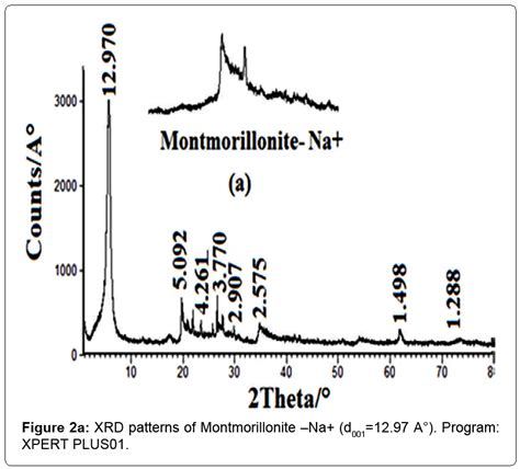 xrd pattern montmorillonite the characteristics of poly propylene oxide