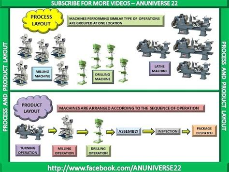 product layout operations anuniverse 22 process layout and product layout youtube