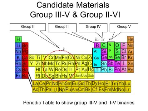 Semiconductor Periodic Table by Semiconductor Metals Images