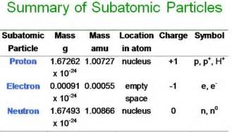 The Mass Of A Proton Chemistry Chapter 2 Part 1 At Southern