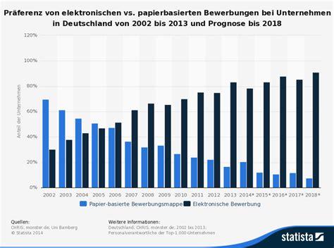 Englische Bewerbung In Deutschland Foto Die Bewerbung