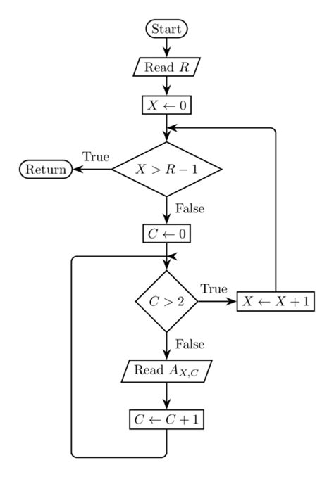 flowchart arrows tikz arrow direction problem in flowchart tex