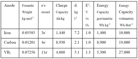car price difference in different states molten air battery s storage capacity among the highest of