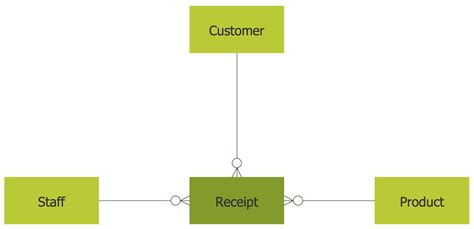 exles of er diagram solutions entity relationship diagram erd solution conceptdraw