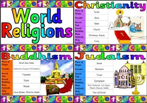 Religious Wall Ideas by Christianity And World Religions Printable Posters And