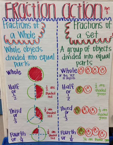 fraction of a set grade 51 best images about math anchor charts fractions and