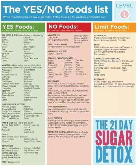 Detox Fruits List by 21 Day Sugar Detox Yes No Food List Level 1 Clean