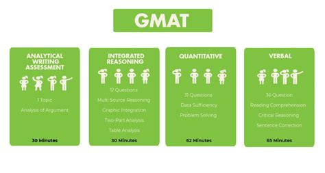 Gmat Mba Subjects by What Is Gmat Gmat Verbal And Quant Syllabus Crackverbal