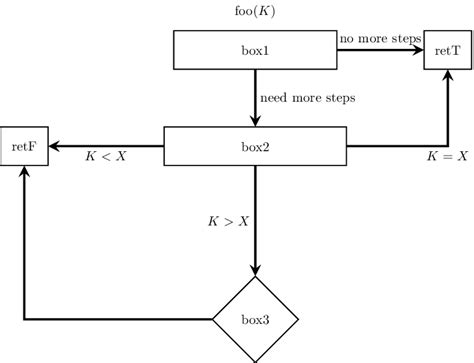 flowchart arrows flowchart using tikz connecting arrows tex