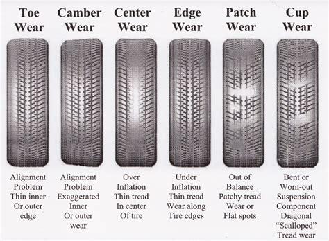 tuesday corvette tire wear patterns corvetteforum