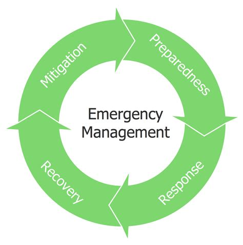 emergency management planning cycle basic circular arrows diagrams solution conceptdraw com