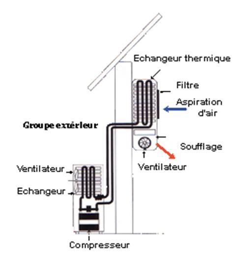 Comment Installer Un Climatiseur 2735 by Acm Climatisation Installation Climatisation Cannes
