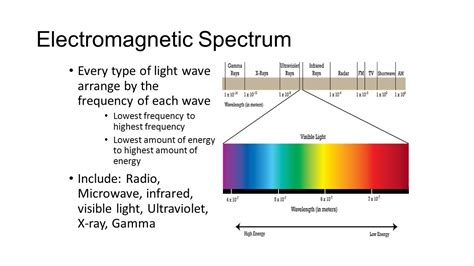 which color of light has the highest frequency electromagnetic waves ppt