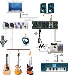 home recording studio equipment related keywords suggestions for home studio equipment
