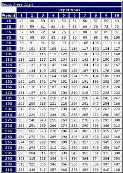 weight lifting charts for bench press max bench press chart bench jockeys or starters need it