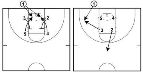 basketball play diagram software 7 simple basketball plays for basketball for coaches