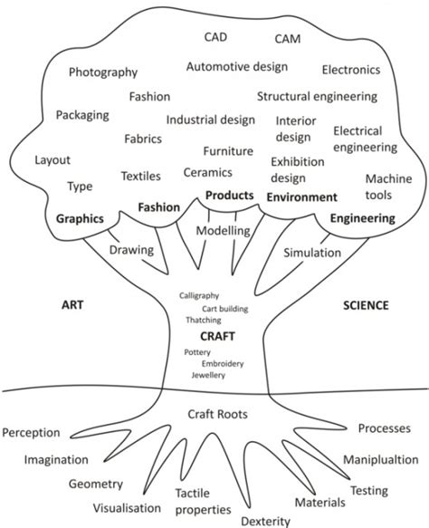 architecture categories what are the categories of design